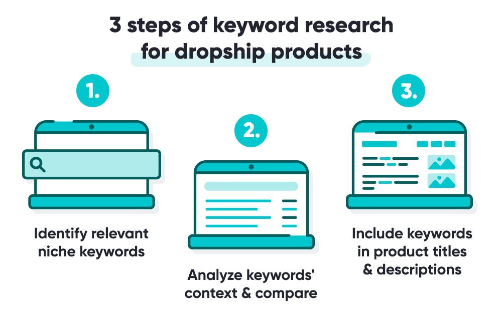 Steps to use keywords on dropship product names and titles.