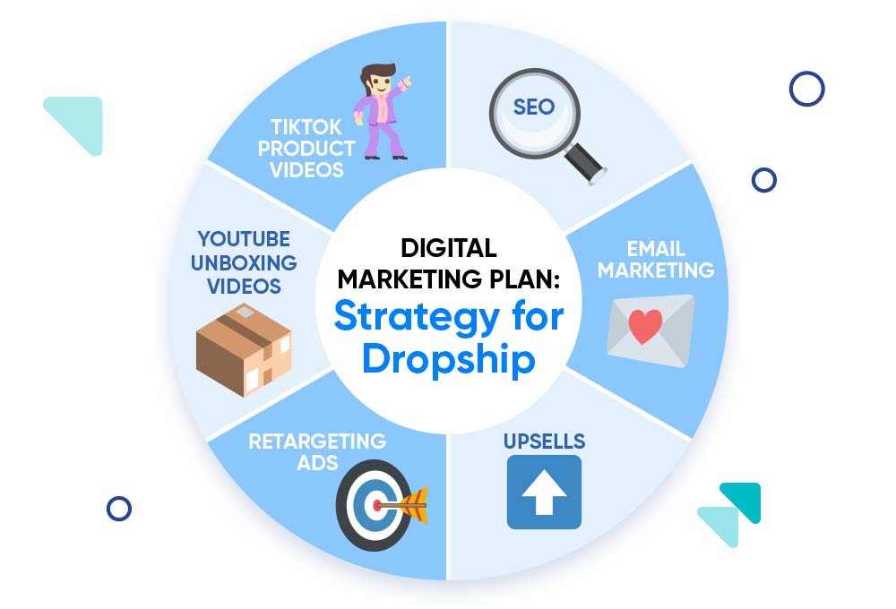 Sphere with the digital marketing mix for dropship stores.
