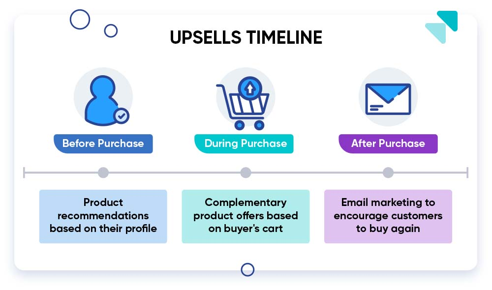 Types of upsells for dropship stores.