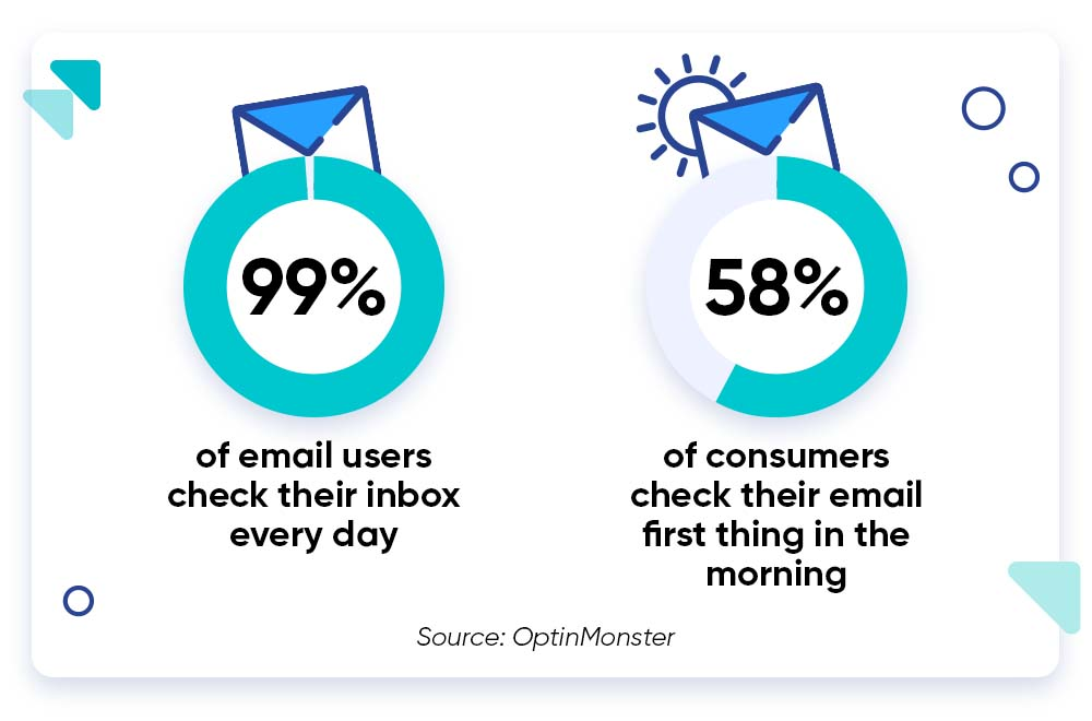 Email marketing strategy stats for your dropship business.