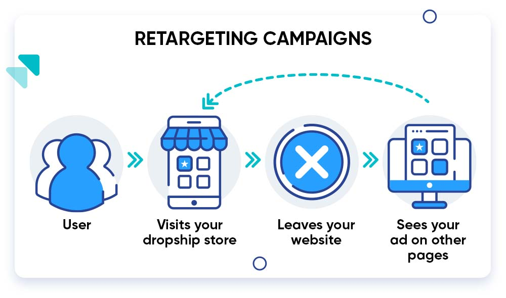 Graphic showing how retargeting ads work
